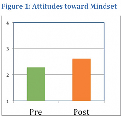 Figure 1: Attitudes toward Mindset (bar graph)
