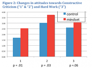 Figure 2: Changes in attitudes towards Constructive Criticism and Hard Word (bar graph)