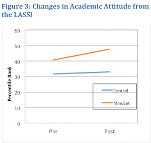 Figure 3: Changes in Academic Attitude from the LASSI (line graph)