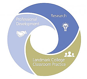 Graphic showing relationship among professional learning, research, and Landmark College classroom practice